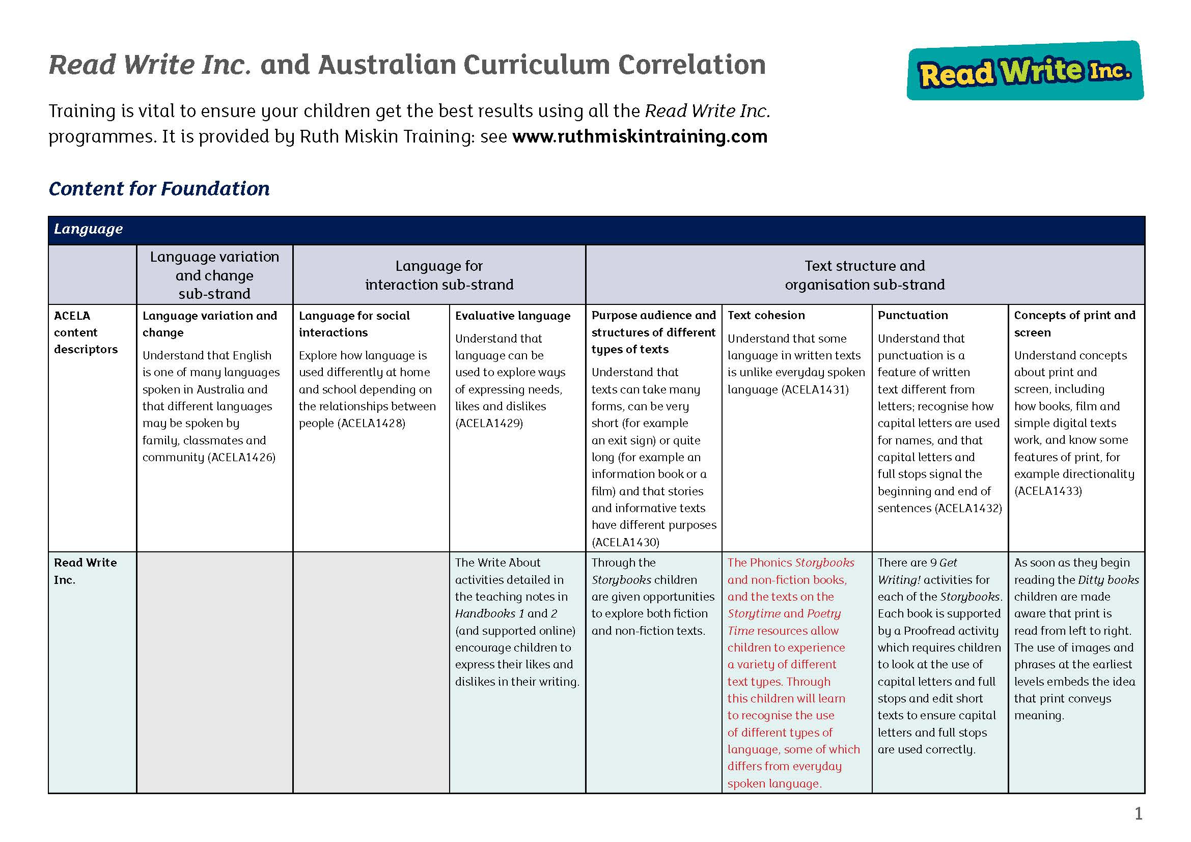 Read Write Inc. Spelling and Literacy and Language Australian Curriculum Match (PDF)