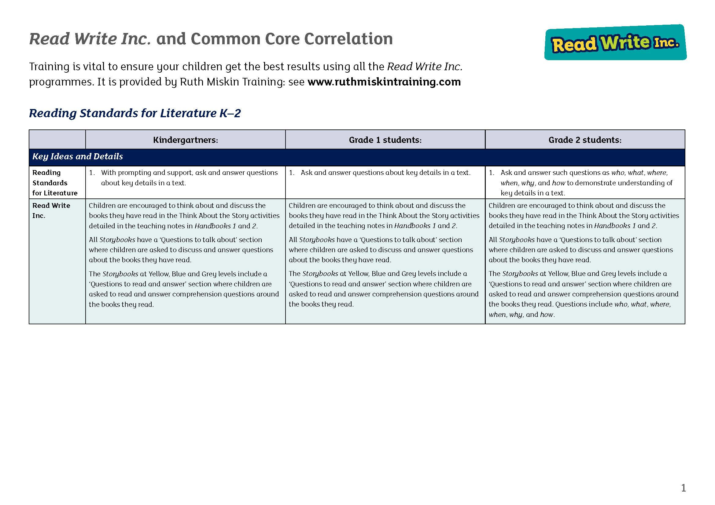 Read Write Inc. Common Core Correlation (PDF)